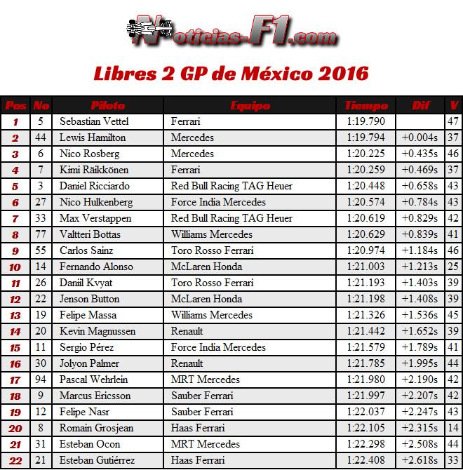 Resultados Entrenamientos Libres 2 - FP2 - GP México 2016 - Viernes