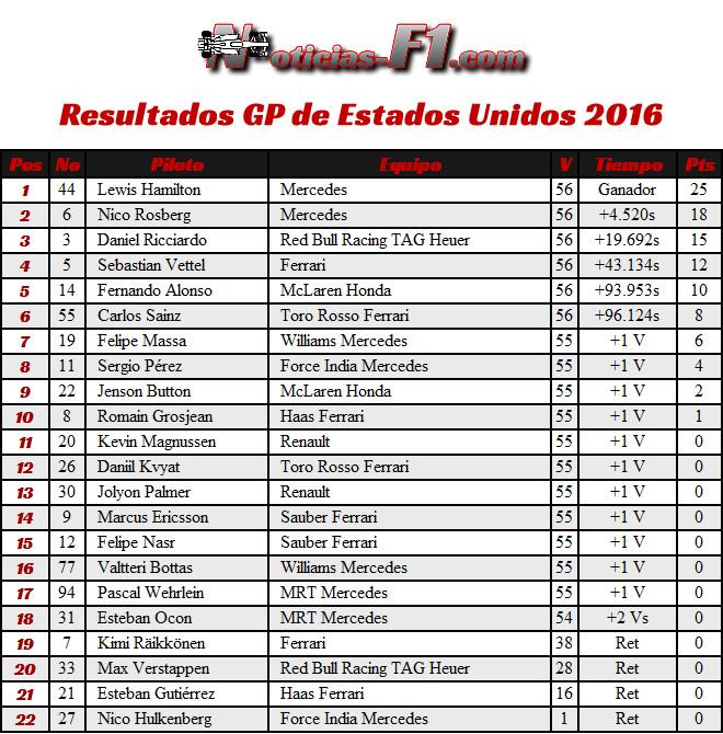 Resultados GP EE. UU. 2016