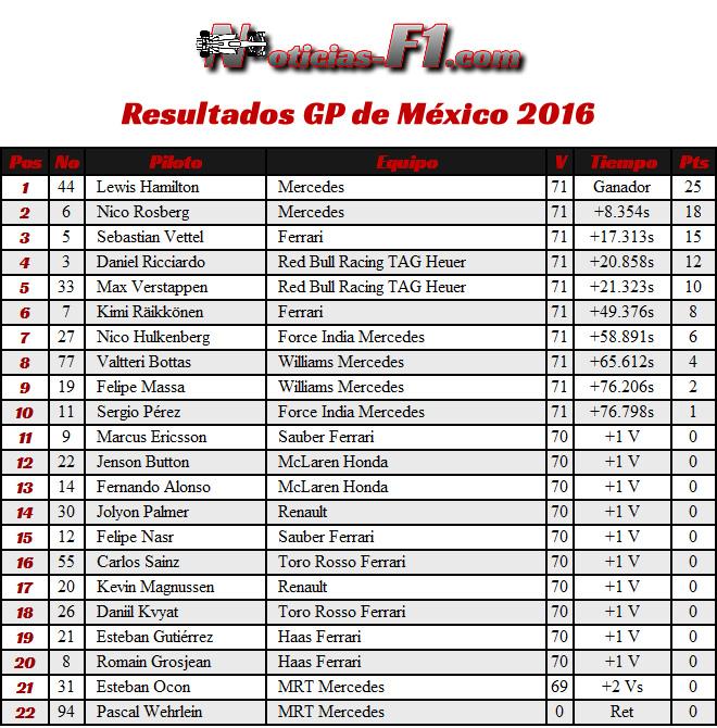 Resultados GP México 2016