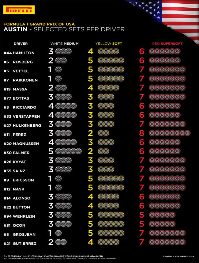 Selección Neumáticos Piloto - GP EE.UU. - Austin - Pirelli
