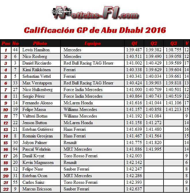 Resultados Calificación - GP Abu Dhabi 2016
