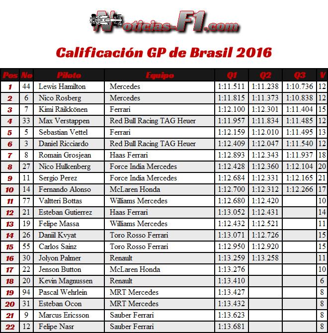 Resultados GP Brasil 2016 - Calificación