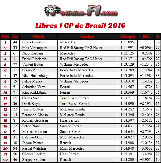Resultados GP Brasil 2016 - FP1 - Entrenamientos Libres 1