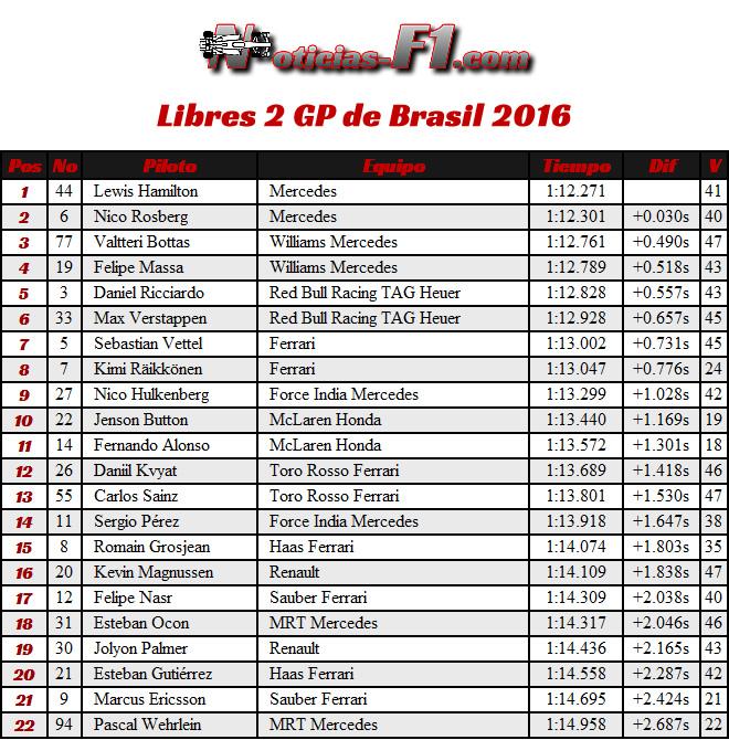 Resultados GP Brasil 2016 - FP2 - Entrenamientos Libres 2