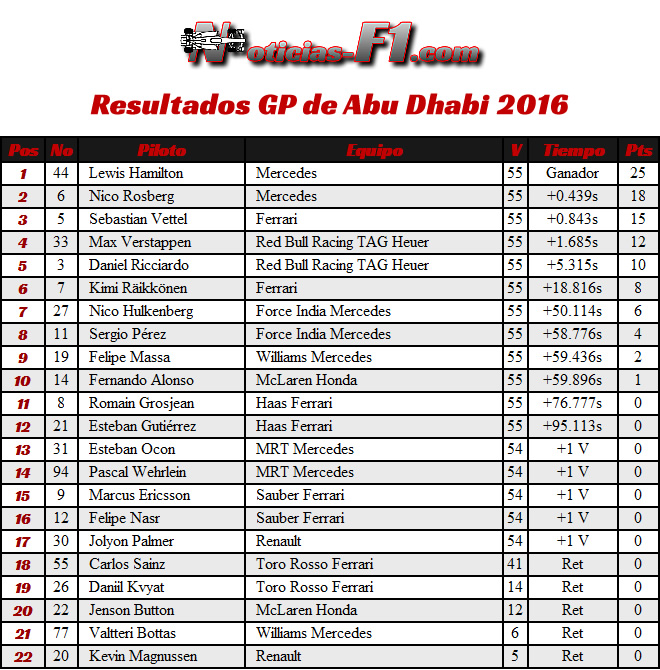 Resultados - GP Abu Dhabi 2016
