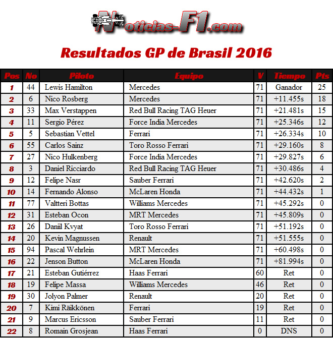 Resultados GP Brasil 2016 - Carrera