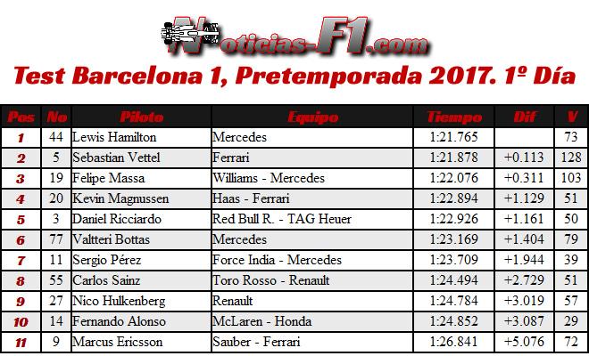 Resultados - Tiempos - Test 1 Barcelona - Pretemporada 2017 - Día 1