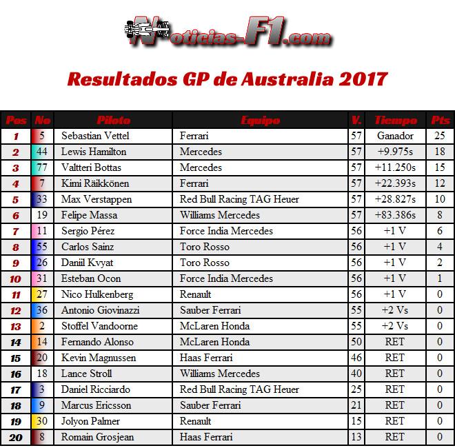 Resultados - Carrera GP - Australia - Melbourne 2017