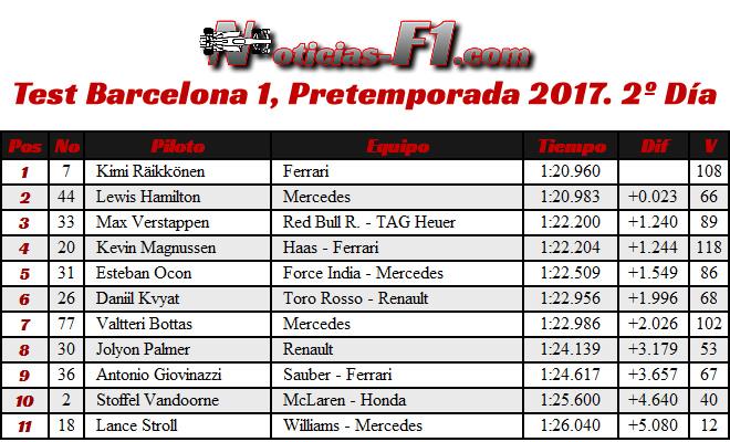 Resultados - Tiempos - Test 1 Barcelona - Pretemporada 2017 - Día 2