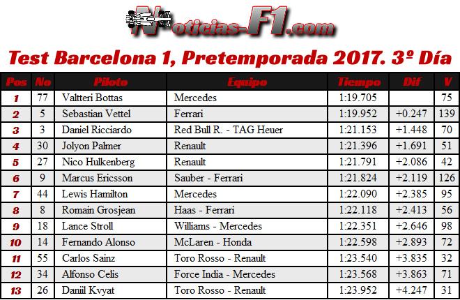 Resultados - Tiempos - Test 1 Barcelona - Pretemporada 2017 - Día 3