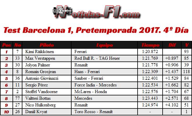 Resultados Test Barcelona 1, Pretemporada 2017. 4º Día