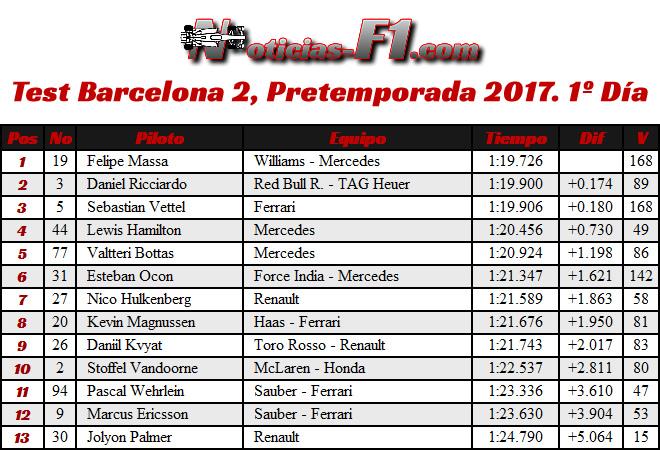 Resultados Test Barcelona 2, Pretemporada 2017. 1º Día