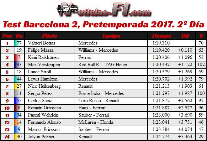 Resultados Test Barcelona 2, Pretemporada 2017. 2º Día