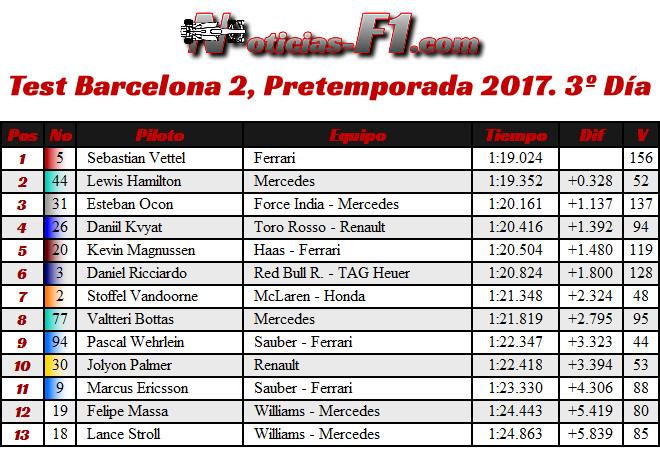 Resultados Test Barcelona 2, Pretemporada 2017. 3º Día