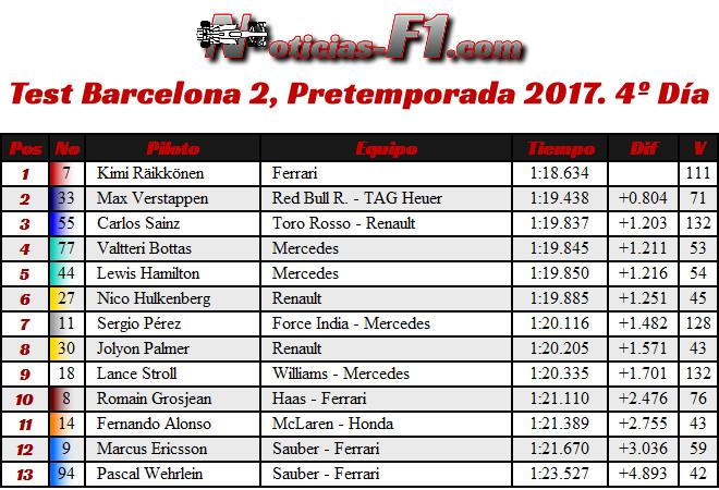 Resultados Test Barcelona 2, Pretemporada 2017. 4º Día