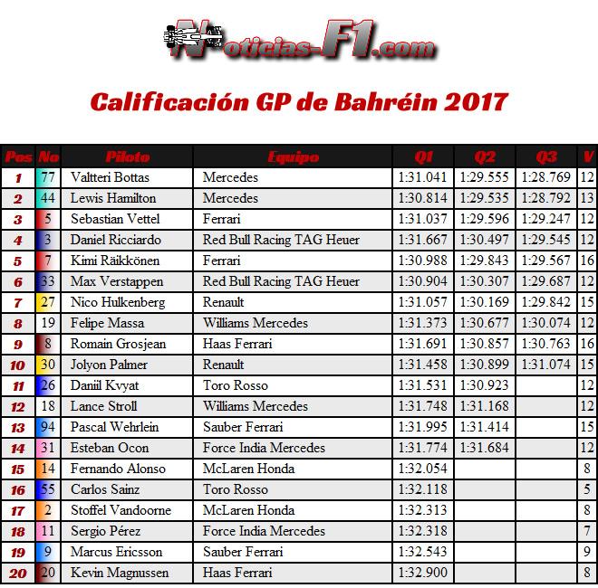 Resultados - GP Bahréin - Calificación - Clasificación