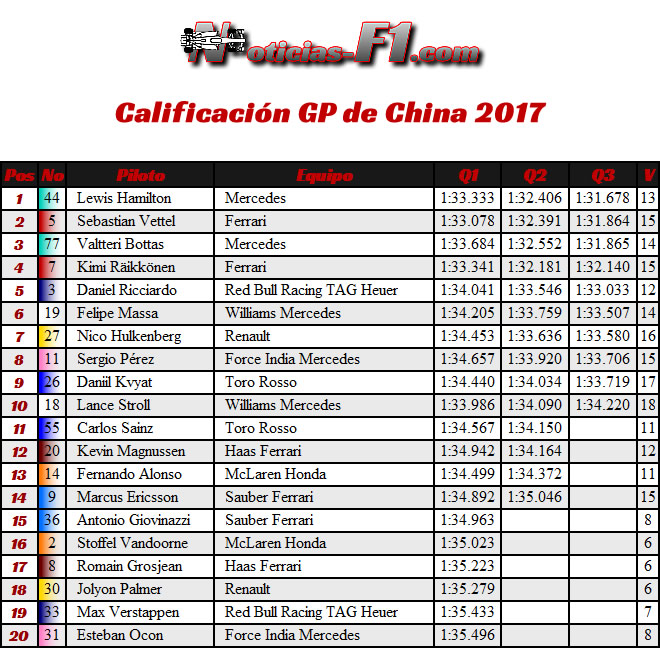 Resultados - Calificación - Clasificación - Gran Premio de China 2017