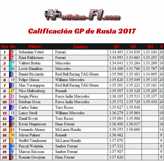 Calificación - Clasificación - GP Rusia 2017