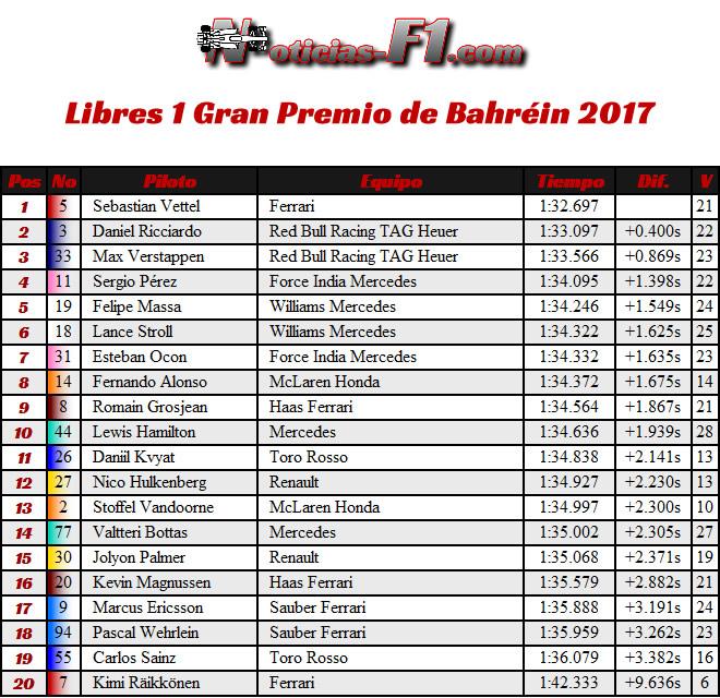 Resultados - GP Bahréin - FP1 - Entrenamientos Libres 1
