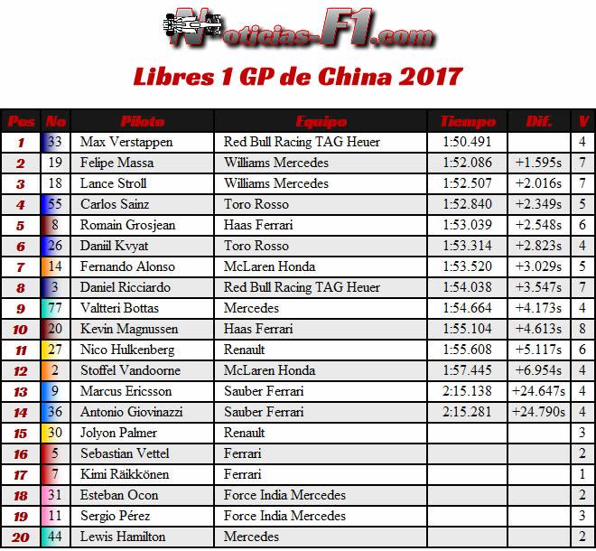 Resultados - Entrenamientos Libres 1 - FP1 - Gran Premio de China 2017