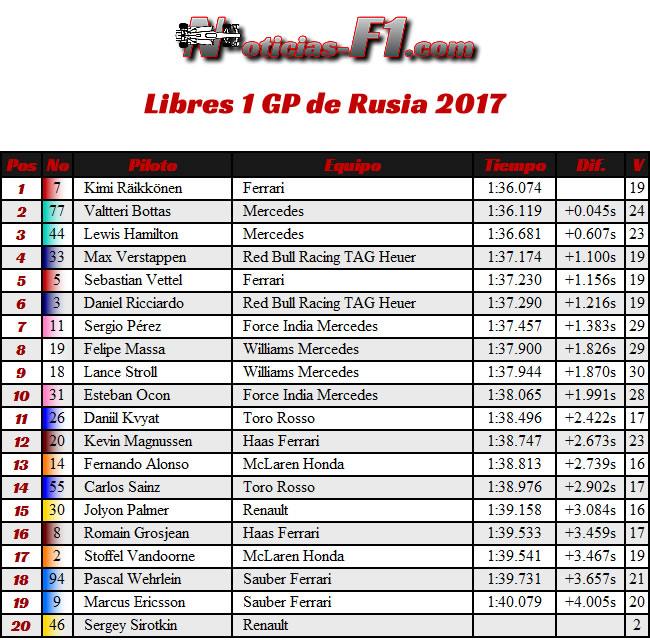 Resultados - Entrenamientos Libres 1 - FP1 -GP de Rusia, Sochi 2017