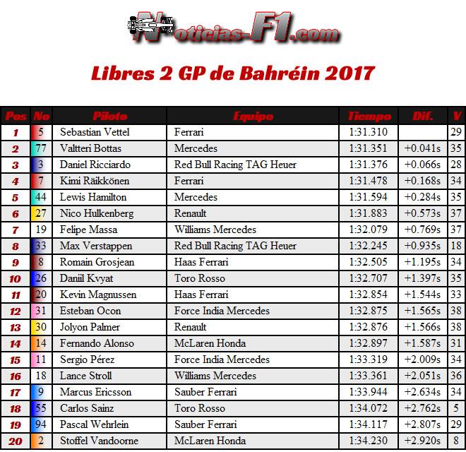 Resultados - GP Bahréin - FP2 - Entrenamientos Libres 2