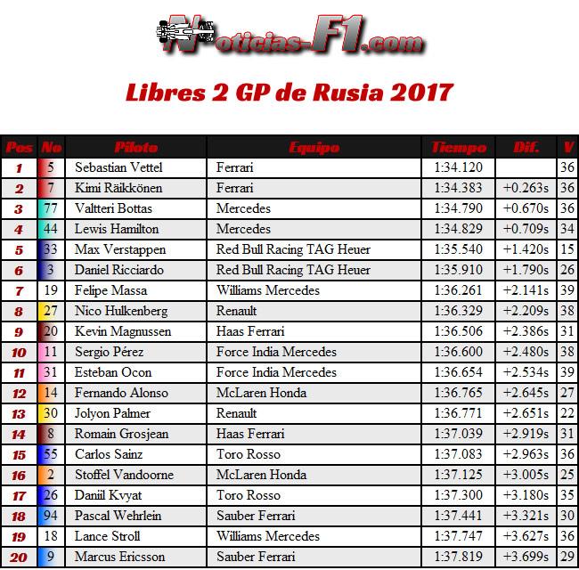 Resultados - Entrenamientos Libres 2 - FP2 -GP de Rusia, Sochi 2017