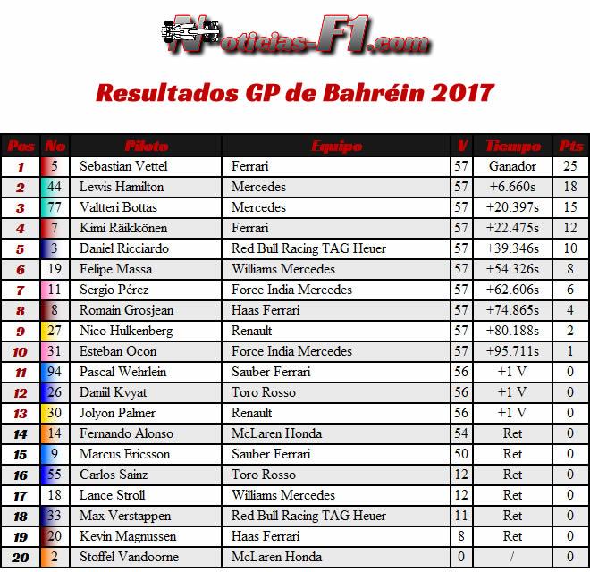 Resultados Carrera - GP Bahréin 2017