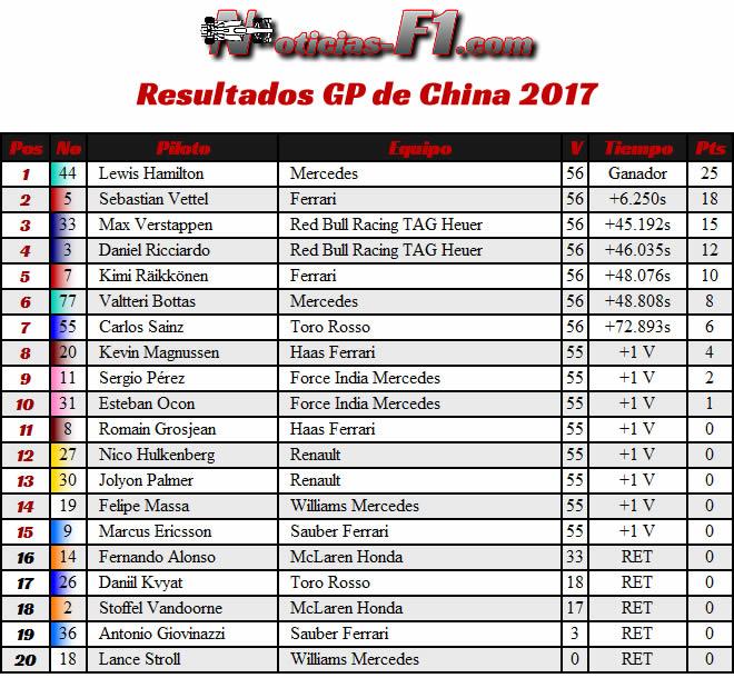 Resultados - Carrera - Gran Premio de China 2017