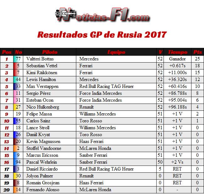 Resultados - GP Rusia 2017