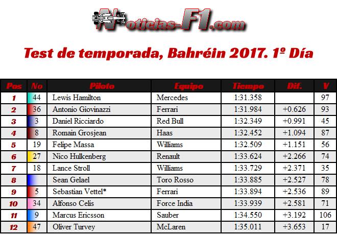 Resultados - Test - Temporada 2017 - Bahréin - Día 1