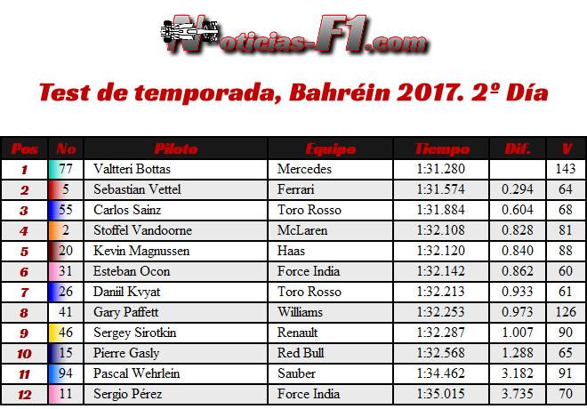 Test - Temporada 2017 - Resultados Bahréin - Día 2