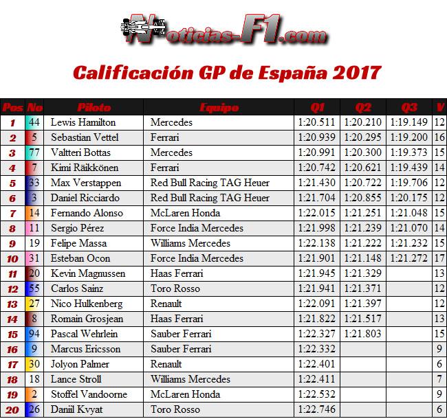 Resultados Calificación GP España 2017