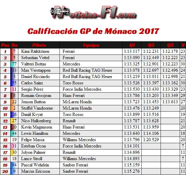 Calificación - GP Mónaco 2017 - Resultados