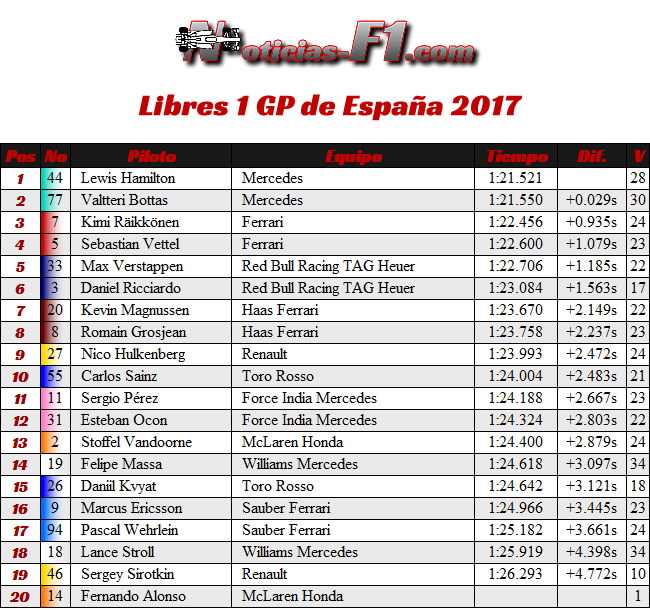 Resultados - Entrenamientos Libres 1 - FP1 - GP de España, Barcelona 2017