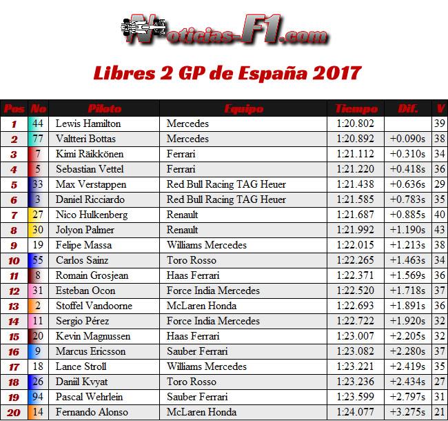 Resultados - Entrenamientos Libres 2 - FP2 - GP de España, Barcelona 2017