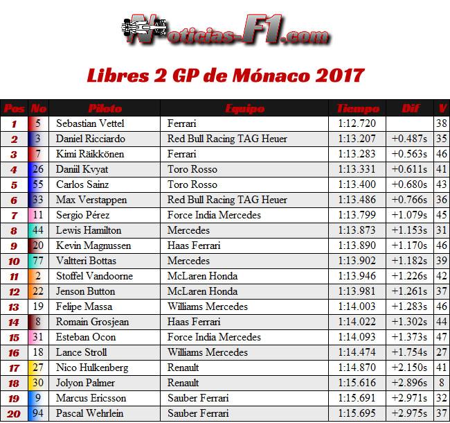 FP2 - Entrenamientos Libres 2 - GP Mónaco 2017 - Montecarlo