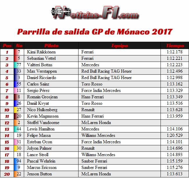 Parrilla de Salida - GP Mónaco 2017