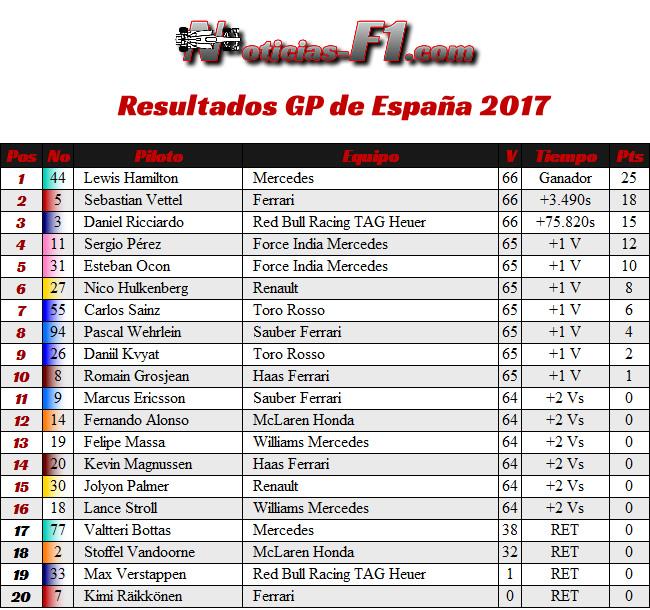 Resultados GP España 2017