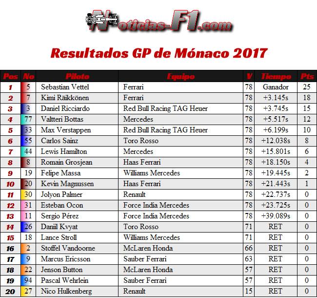 Resultados GP Mónaco - Montecarlo 2017