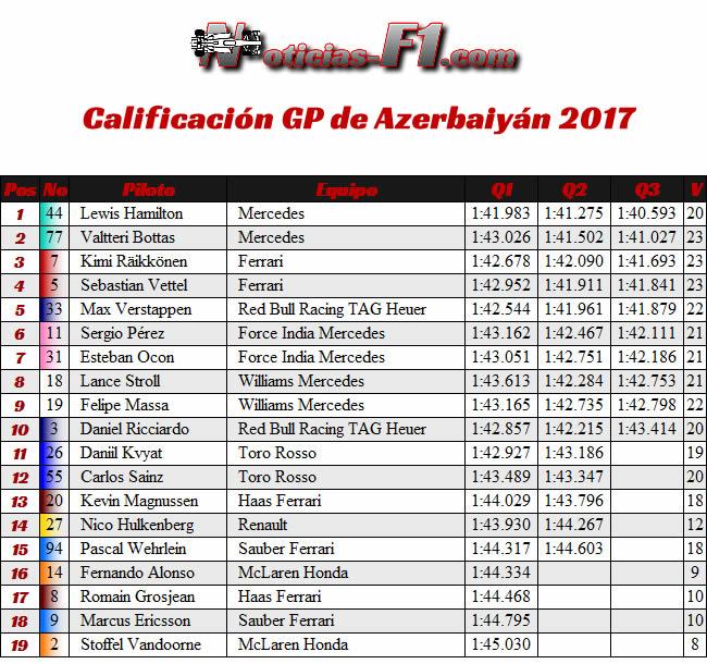 Calificación - GP Azerbaiyán 2017
