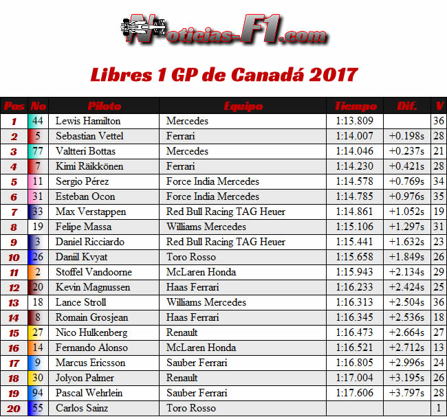 Libres 1 - FP1 - GP Canadá 2017
