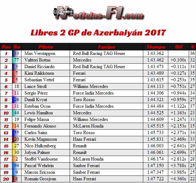 Libres 2 - FP2 - GP Azerbaiyán 2017