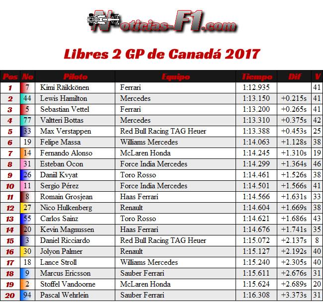 Libres 2 - FP2 - GP Canadá 2017