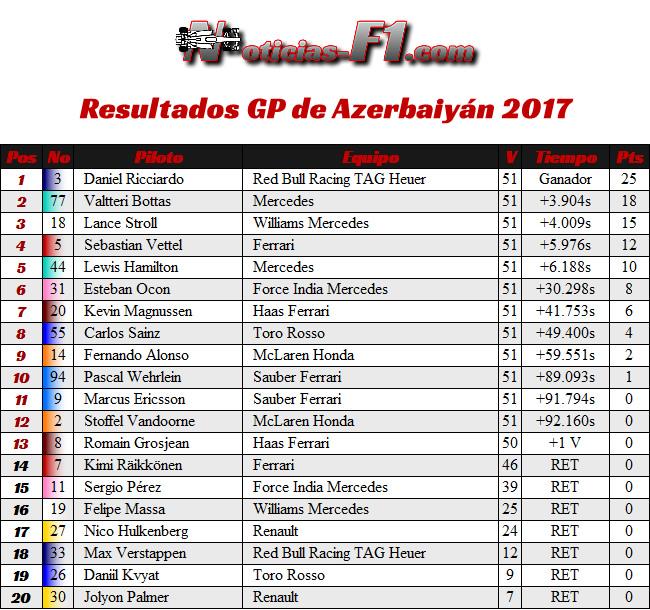 Resultados - GP Azerbaiyán 2017