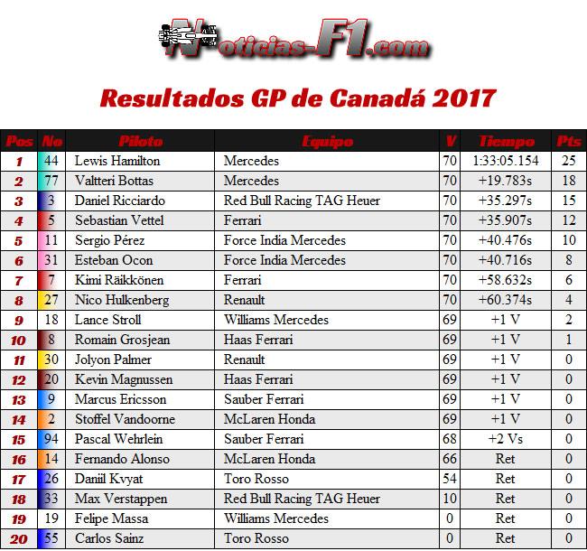 Resultados GP Canadá - 2017