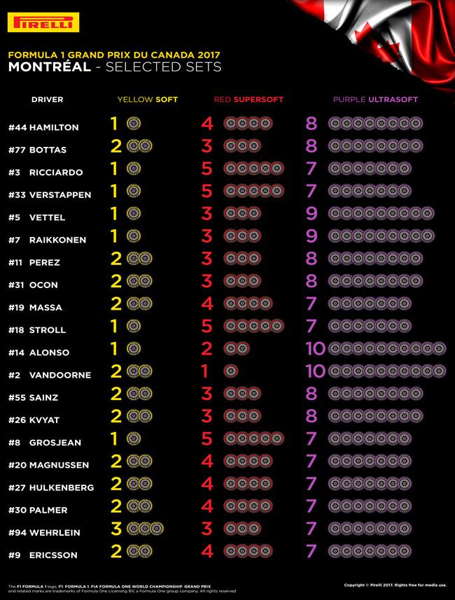 Pirelli - Selección neumático por piloto - Canadá 2017