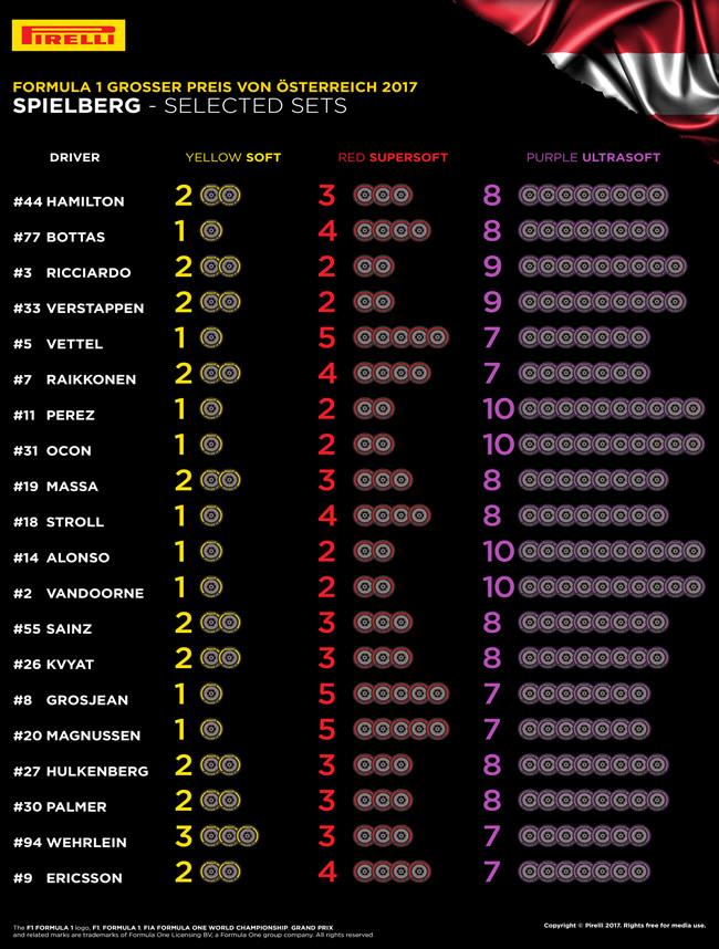 Pirelli - Neumáticos por Piloto - GP Austria - Red Bull Ring 2017