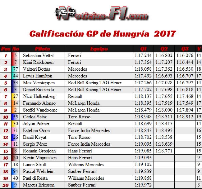 Resultados Calificación - GP Hungría 2017