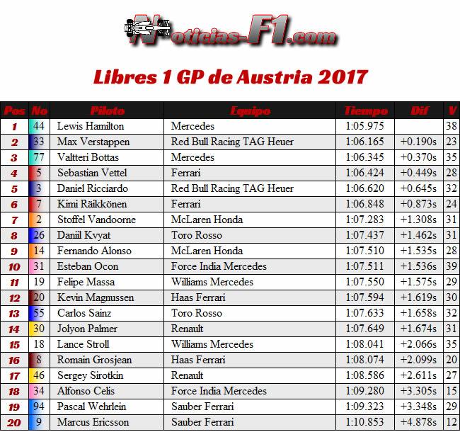 Entrenamientos Libres 1 - GP Austria - Red Bull Ring 2017